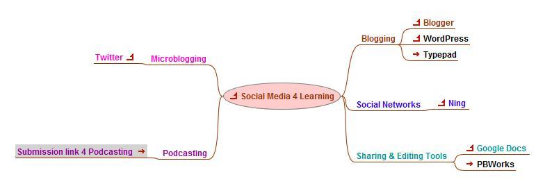 Social Media 4 Learning