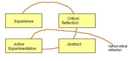 Kolb's cycle