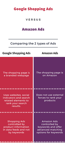 Google Shopping Ads Vs Amazon Ads