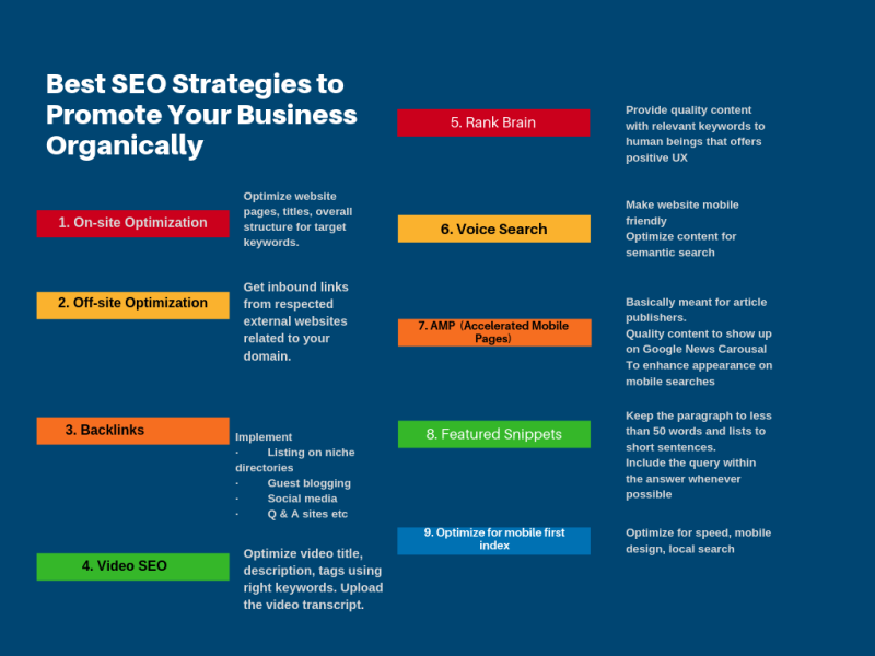 Best SEO Strategies to Promote Your Business Organically